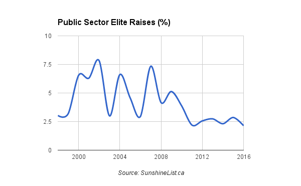 SunshineList.ca - Public Sector Elite Raises (%)